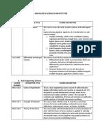 Architecture Course Description