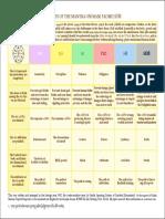 Mani Benefits Chart