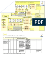 Flowchart of Oil Refinining Process