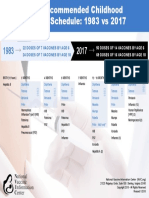 1983 - 2017 Vaccine Schedules - Comparison