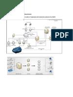 Schemas de Systemes Informatiques