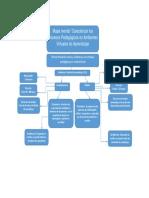 Mapa Mental Caracterizar Los Procesos Pedagogicos en Ambientes Virtuales de Aprendizaje