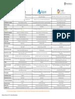 Cloud Services Cheat Sheet Feb4 2019 BasvanKaam