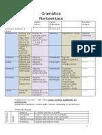 102154228-Gramatica-resumo-simples.docx
