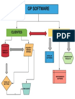 GP SOFTWARE MAPA MENTAL.pdf