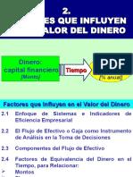 IE-2 Factores Que Influyen en El Valor Del Dinero