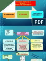 PROCESOS PEDAGÓGICOS DESDE EL ENFOQUE POR COMPETENCIAS.pptx