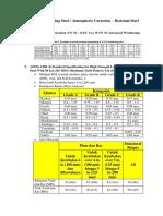 Standard Weathering Steel.docx