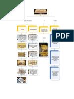 mapa conceptual la historia del libro.docx