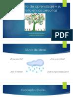 concepto de aprendizaje y su desarrollo en las personas.pptx
