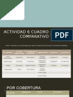 Actividad 6. Cuadro Comparativo_Estrategias de crecimiento