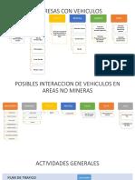 POSIBLES INTERACCION DE VEHICULOS EN AREAS NO MINERAS.pptx
