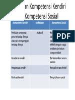 isu dan trenda dalam pendidikan pemulihan kompetensi diri vs kompetensi sosial