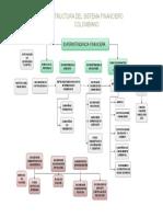 Mapa Conceptual Estructura Financiera Colombiana