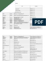 Price List of LMs