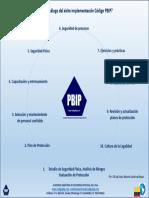 14. Decálogo Del Éxito Implementación Código PBIP