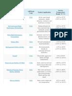 perbedaan Seal material Valve.docx