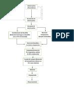 FLUJOGRAMA PROCESO COMPOST.docx