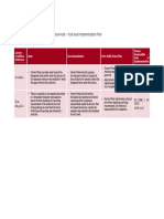 20100406 Harvey Water - Operational Audit - Post Audit Implementation Plan