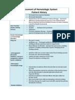 Assessment of Hematologic Disorders