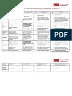ldc info explanatory rubric