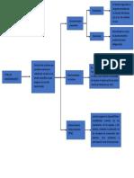 Diagrama Tipos de Mantenimiento