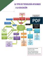 109441316-Mapa-conceptual-Tipos-de-Tecnologia-aplicables-a-la-educacion.docx