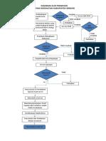 diagram Alir perizinan.docx