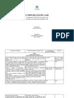 MONGAYA-Corpo-Amendment.docx