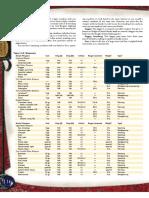 D&D 3.5 - Players Handbook - Itens.pdf