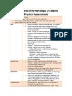 Assessment of Hematologic Disorders- Physical Assessment