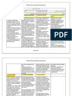 Collateral Documents Bonds and Guarantees- 7 Types