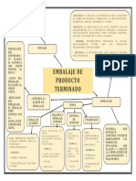 MAPA MENTAL 3.4 - ENVASES Y EMBALAJES.docx