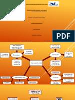 Mapa Mental de Mercadotecnia Especifico