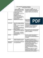 Cuadro comparativo constituciones colombianas.docx