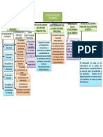 Mapa Concetual Sistema Finaciero Colombiano