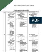 cuadro-ttrilogia-de-apocalisis.docx
