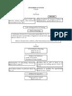 Settlement of Estate Chart