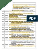 Orden Cronológico de La Psicologia Clinica