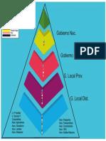 Piramide de Gobernavilidad