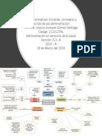 Mapa Conceptual Escula, Conceptos y Teorias de La Administración