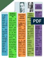 Gráfico Smarart_Desarrollo Histórico y epistemológico de la antropología_María Palma.pptx