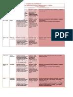 Cuadro de contenidos Personal social, Formación religiosa y.docx