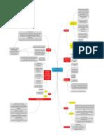 Marine Insurance Concept Map