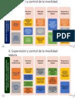 Aportes Evalución Desepeño Conductores y Supervisores Seg Vial