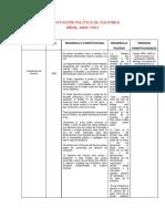 constitución política 1886-1991 paralelo