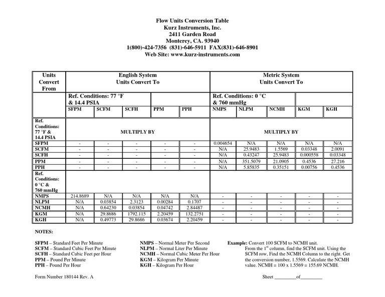 Air Flow Unit Conversion Chart Units Of Measurement Scientific