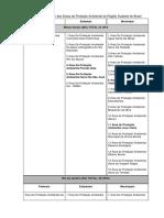 Tabela 1_ Listagem Das Áreas de Proteção Ambiental Da Região Sudeste Do Brasil