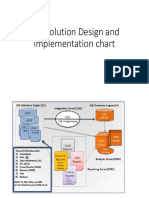 DW Solution Design and Implementation Chart
