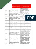 Descripción de la avería.docx